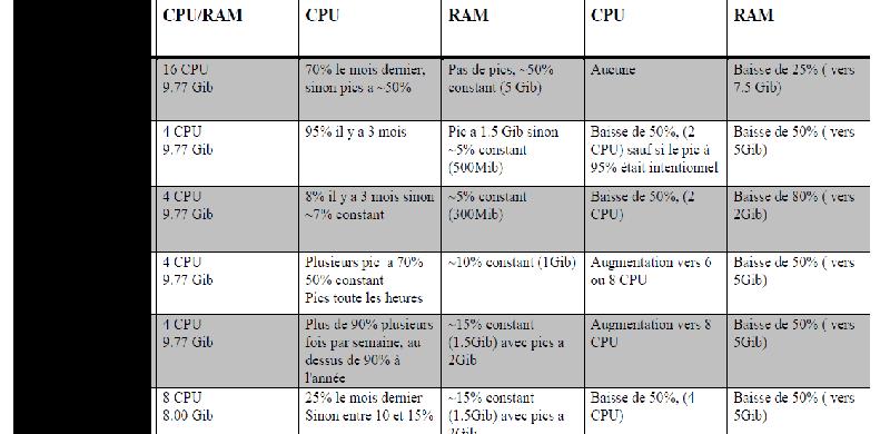tableau audit consommation ram cpu