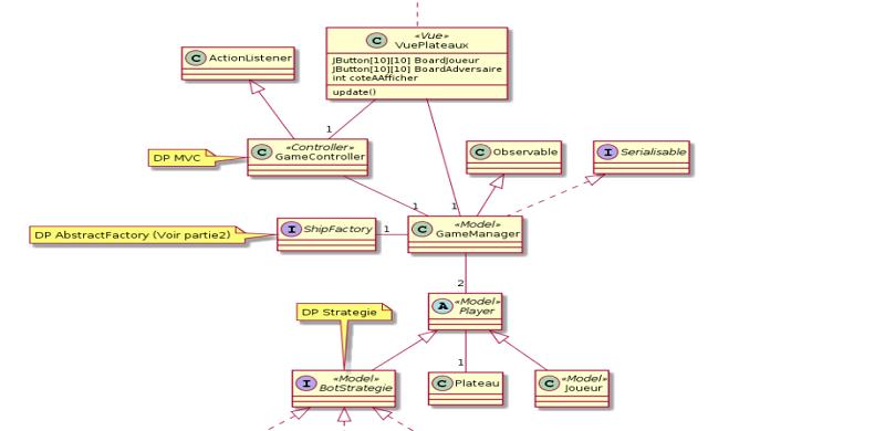 Diagramme uml pour projet bataille navale